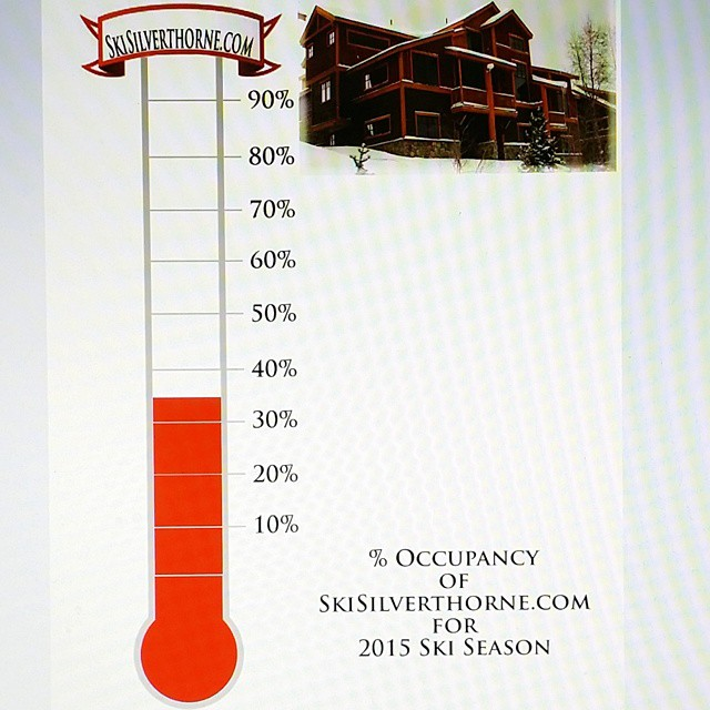 SkiSilverthorne.com is already 35% occupied for the 2015 ski season. If you plan on a ski vacation this year give me a call so I can get you signed up! ski SkiSilverthorne SilverthorneLodging Breckeridge GoBreck BreckenridgeLodging snow SnowSki
