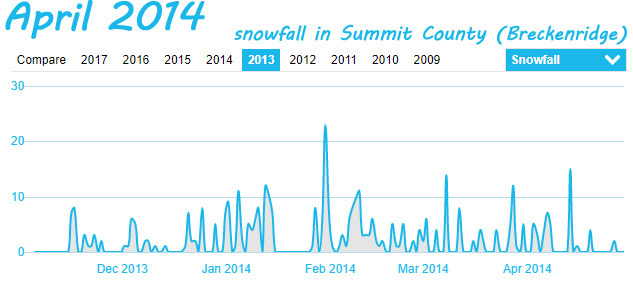 Summit County Snowfall in April 2014