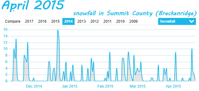 Summit County Snowfall in April 2015