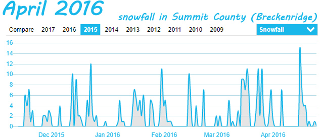 Summit County Snowfall in April 2016