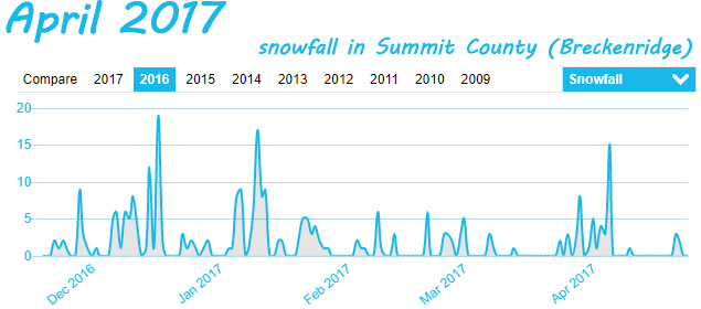 Summit County Snowfall in April 2017