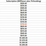 VRBO Annual Suscription vs Pay Per Booking